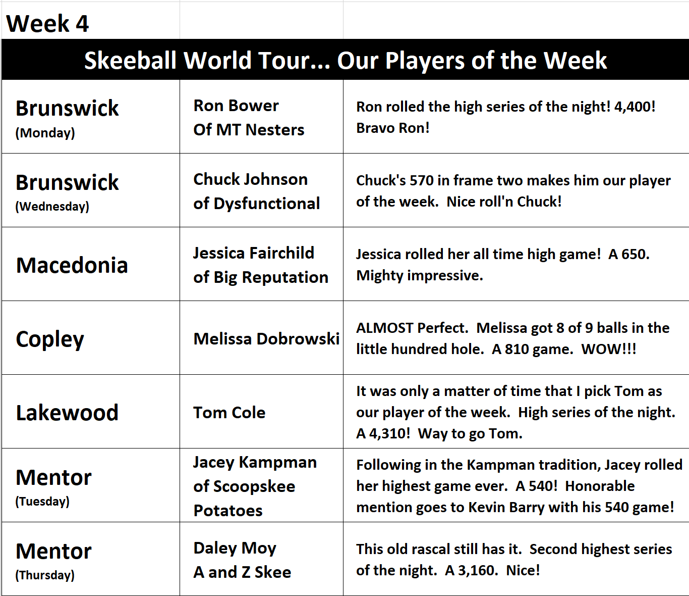 Week 4 Players of the Week