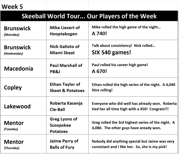 Week 5 Players of the Week