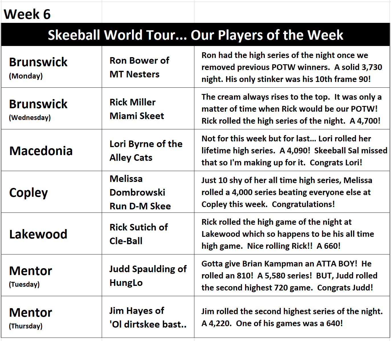 Week 6 Players of the Week