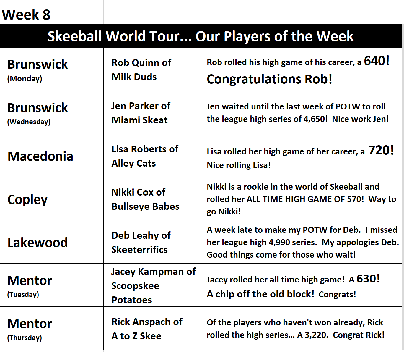 Week 8 Players of the Week